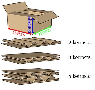 Pakettien mitat laskemme näin